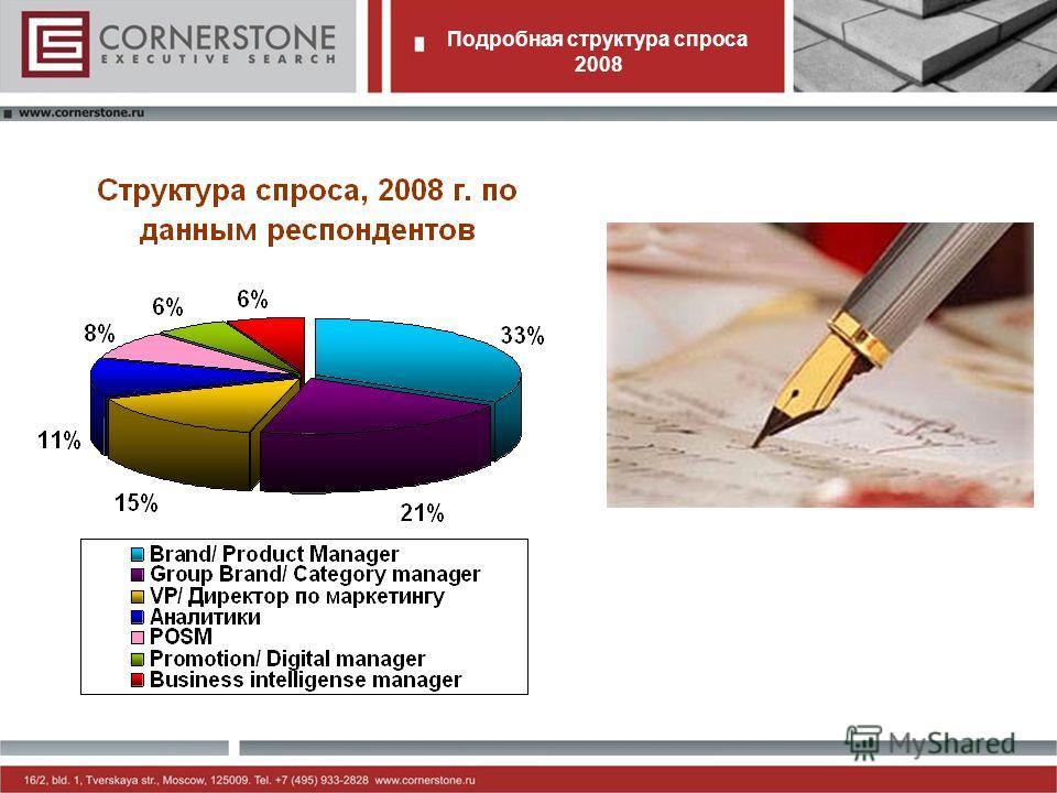 Подробная структура спроса 2008