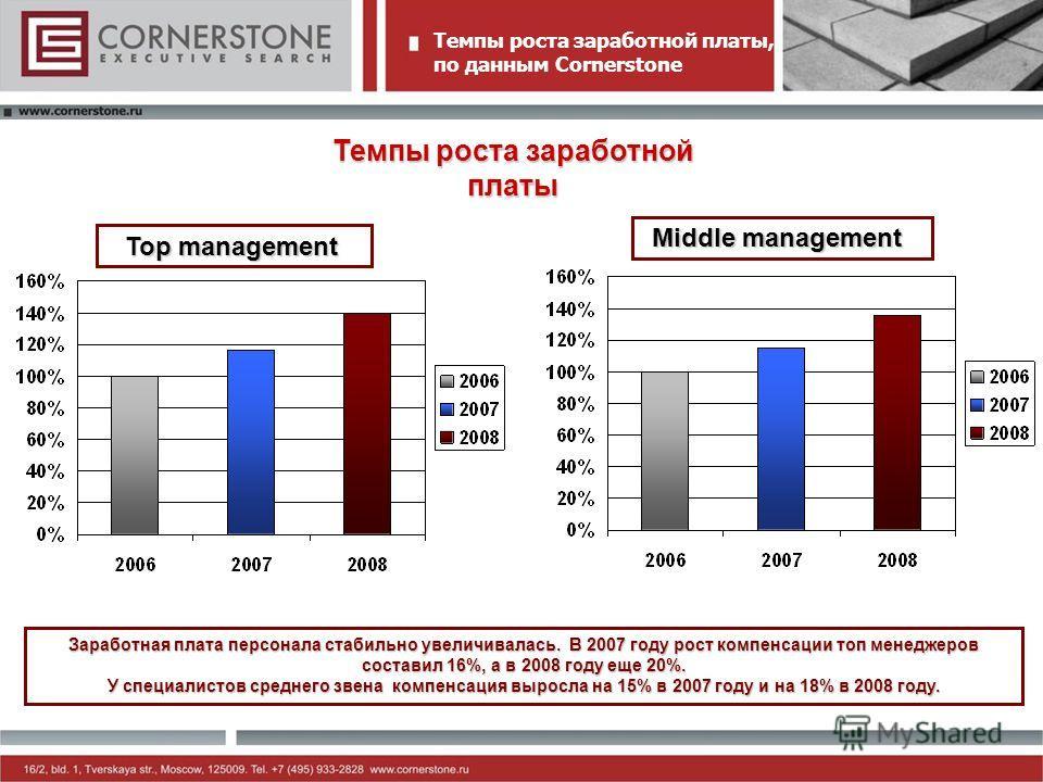 Middle management Top management Темпы роста заработной платы, по данным Cornerstone Темпы роста заработной платы Заработная плата персонала стабильно увеличивалась. В 2007 году рост компенсации топ менеджеров составил 16%, а в 2008 году еще 20%. У с