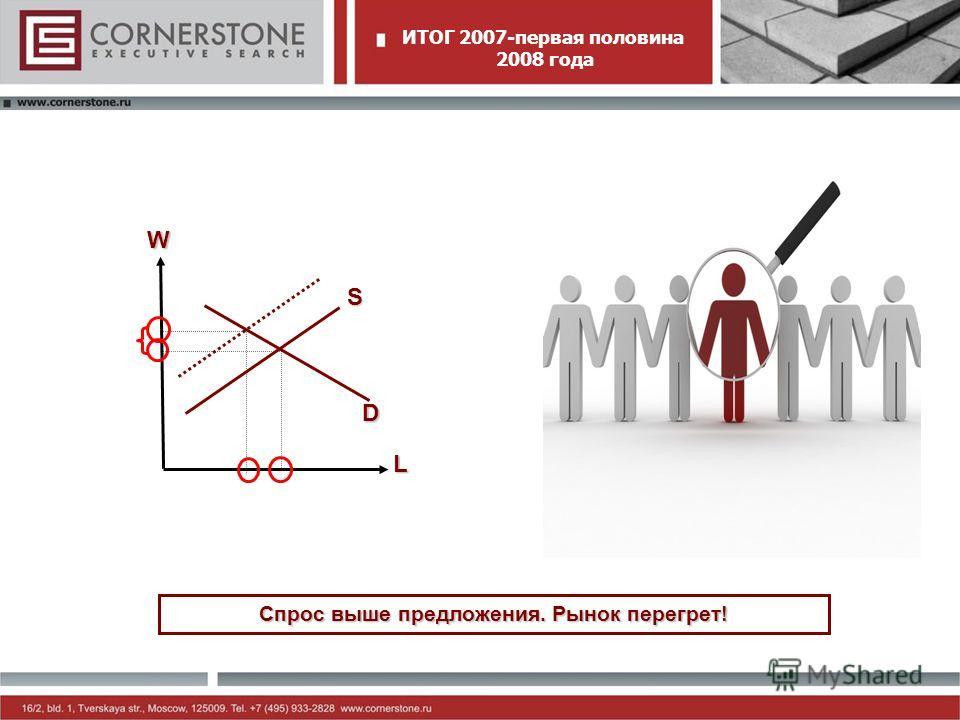 ИТОГ 2007-первая половина 2008 года W L S D Спрос выше предложения. Рынок перегрет!