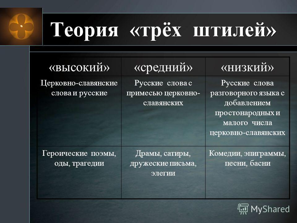 Теория «трёх штилей» «высокий»«средний»«низкий» Церковно-славянские слова и русские Русские слова с примесью церковно- славянских Русские слова разговорного языка с добавлением простонародных и малого числа церковно-славянских Героические поэмы, оды,