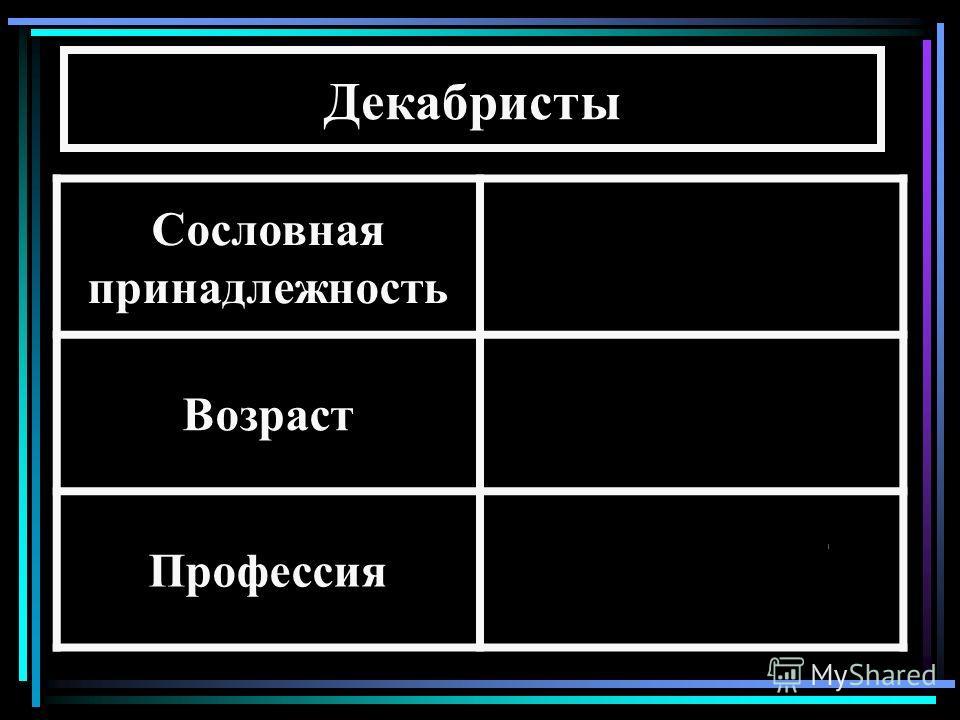 Декабристы Сословная принадлежность Дворяне Возраст25-35 лет Профессия В основном - военные