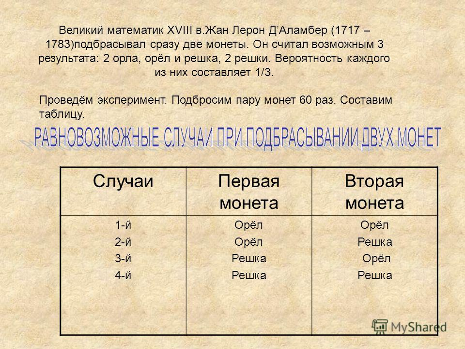 Великий математик XVIII в.Жан Лерон ДАламбер (1717 – 1783)подбрасывал сразу две монеты. Он считал возможным 3 результата: 2 орла, орёл и решка, 2 решки. Вероятность каждого из них составляет 1/3. Проведём эксперимент. Подбросим пару монет 60 раз. Сос
