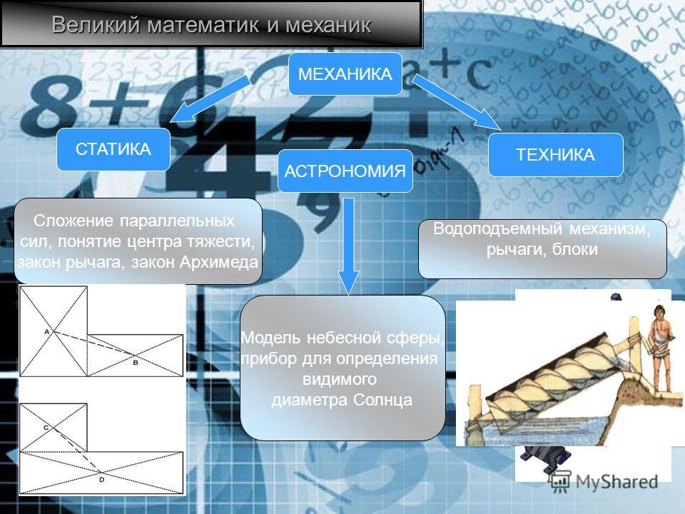 Великий математик и механик МЕХАНИКА Сложение параллельных сил, понятие центра тяжести, закон рычага, закон Архимеда СТАТИКА АСТРОНОМИЯ Водоподъемный механизм, рычаги, блоки ТЕХНИКА Модель небесной сферы, прибор для определения видимого диаметра Солн
