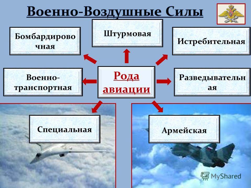 Рода авиации Бомбардирово чная Военно- транспортная Штурмовая Истребительная Разведывательн ая Армейская Специальная