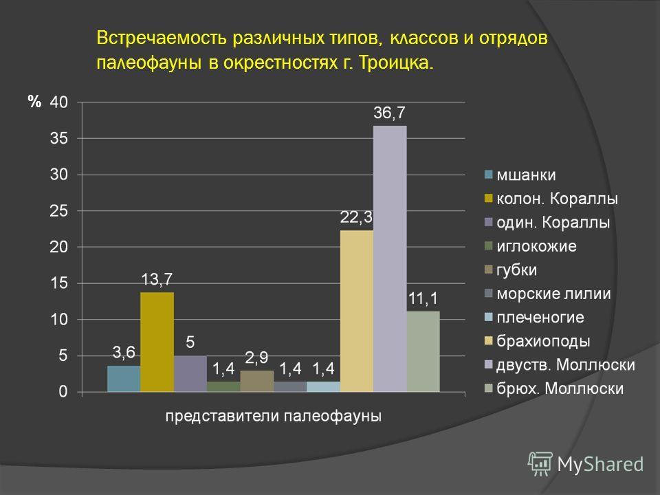 Встречаемость различных типов, классов и отрядов палеофауны в окрестностях г. Троицка. %