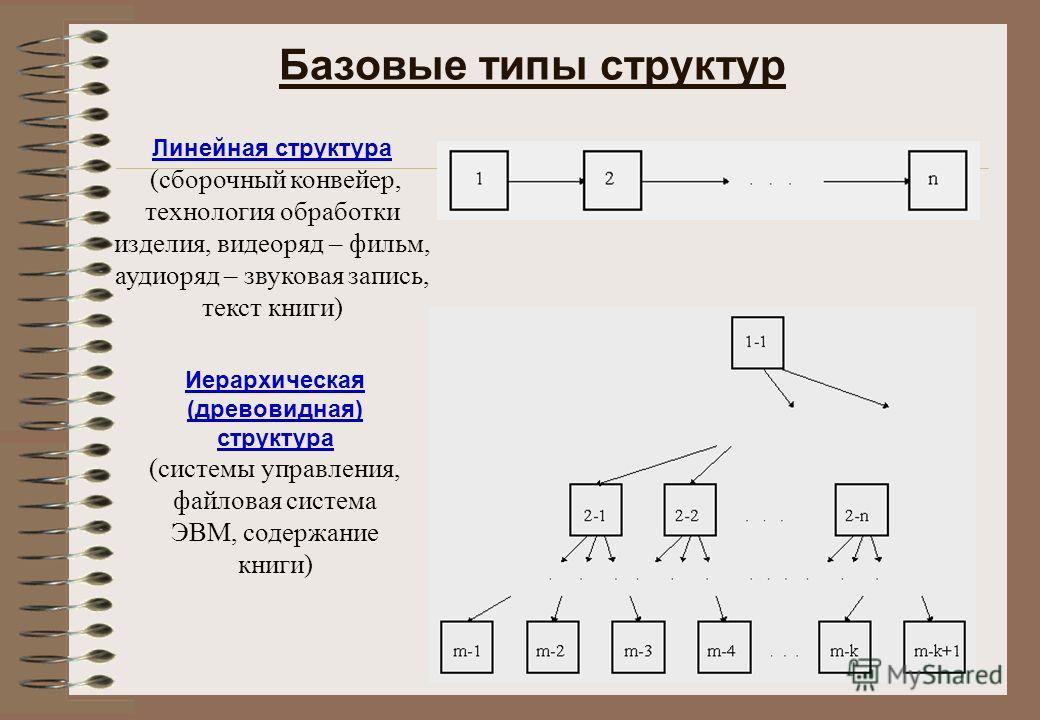 Линейная структура (сборочный конвейер, технология обработки изделия, видеоряд – фильм, аудиоряд – звуковая запись, текст книги) Иерархическая (древовидная) структура (системы управления, файловая система ЭВМ, содержание книги) Базовые типы структур