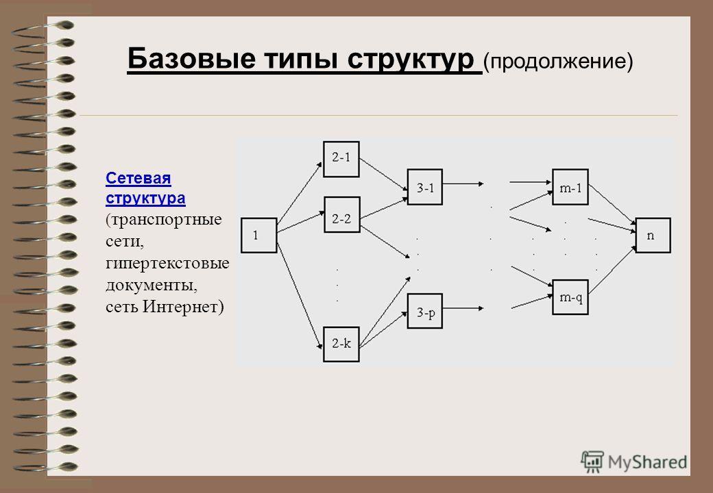 Базовые типы структур (продолжение) Сетевая структура ( транспортные сети, гипертекстовые документы, сеть Интернет)