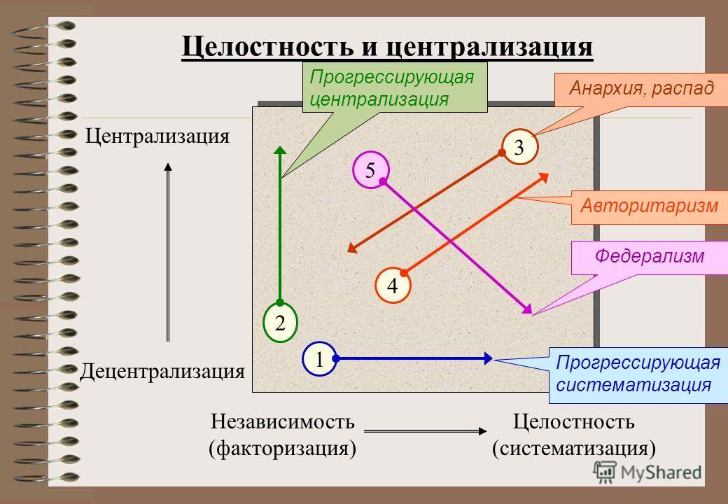 Целостность и централизация Независимость (факторизация) Централизация Децентрализация Целостность (систематизация) 2 1 3 4 Прогрессирующая централизация Прогрессирующая систематизация 5 Федерализм Авторитаризм Анархия, распад