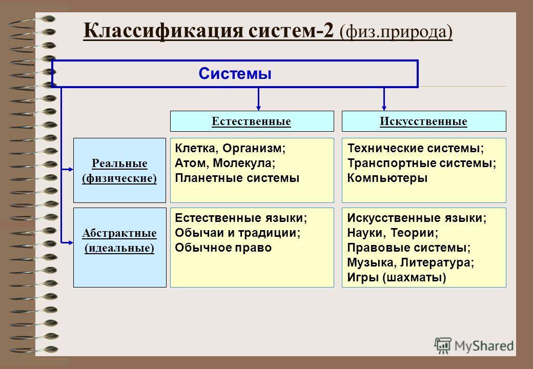 Классификация систем-2 (физ.природа) Системы Искусственные Реальные (физические) Абстрактные (идеальные) Естественные Клетка, Организм; Атом, Молекула; Планетные системы Технические системы; Транспортные системы; Компьютеры Естественные языки; Обычаи