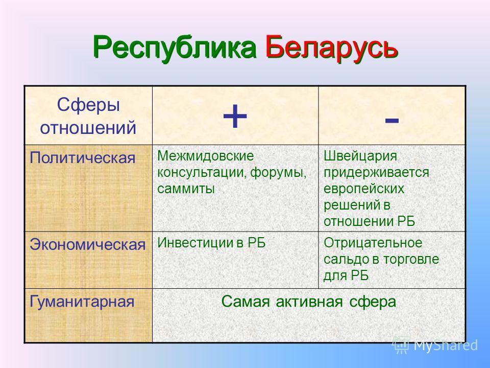 Республика Беларусь Республика Беларусь Сферы отношений +- Политическая Межмидовские консультации, форумы, саммиты Швейцария придерживается европейских решений в отношении РБ Экономическая Инвестиции в РБОтрицательное сальдо в торговле для РБ Гуманит