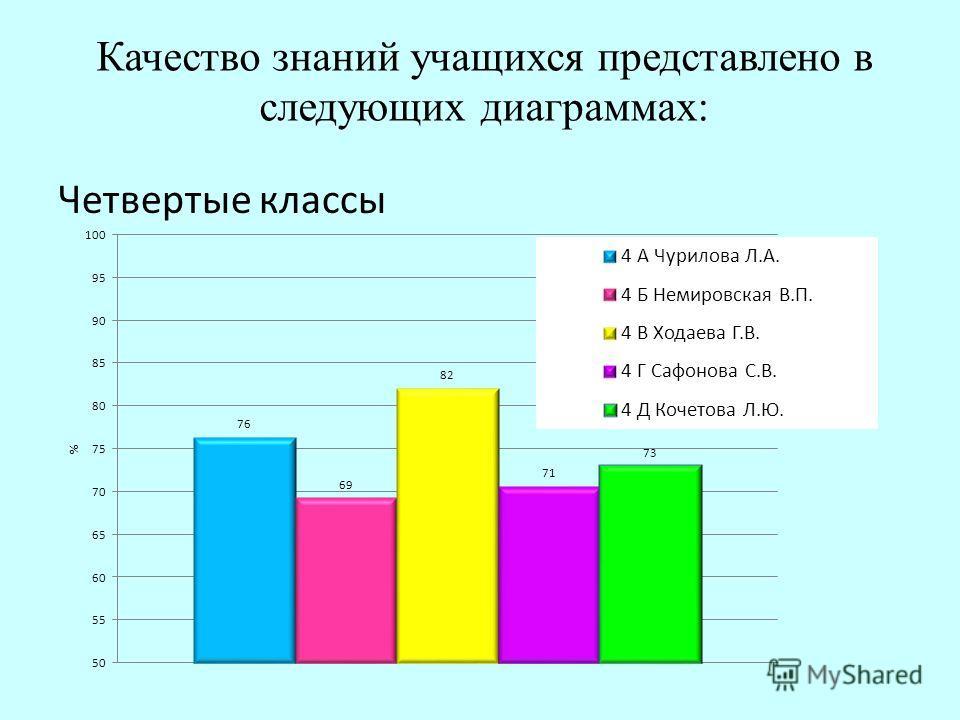 Качество знаний учащихся представлено в следующих диаграммах: Четвертые классы