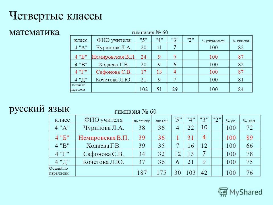 Четвертые классы математика русский язык гимназия 60 классФИО учителя
