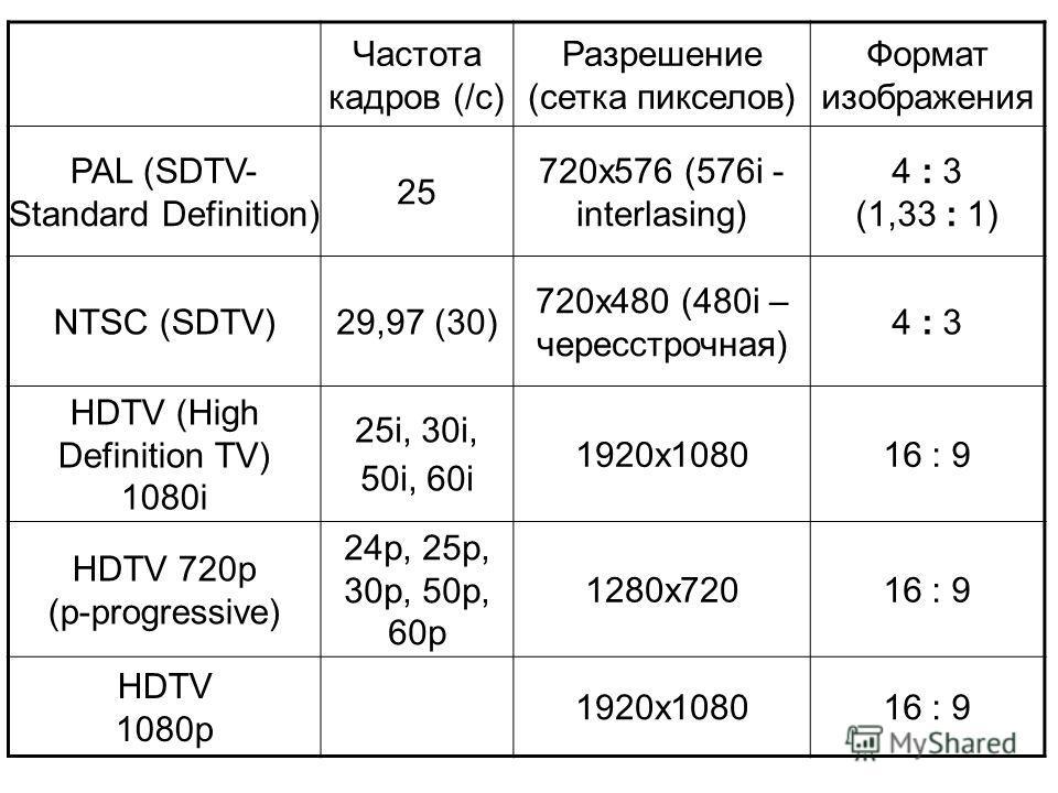Частота кадров (/с) Разрешение (сетка пикселов) Формат изображения PAL (SDTV- Standard Definition) 25 720х576 (576i - interlasing) 4 : 3 (1,33 : 1) NTSC (SDTV)29,97 (30) 720х480 (480i – чересстрочная) 4 : 3 HDTV (High Definition TV) 1080i 25i, 30i, 5