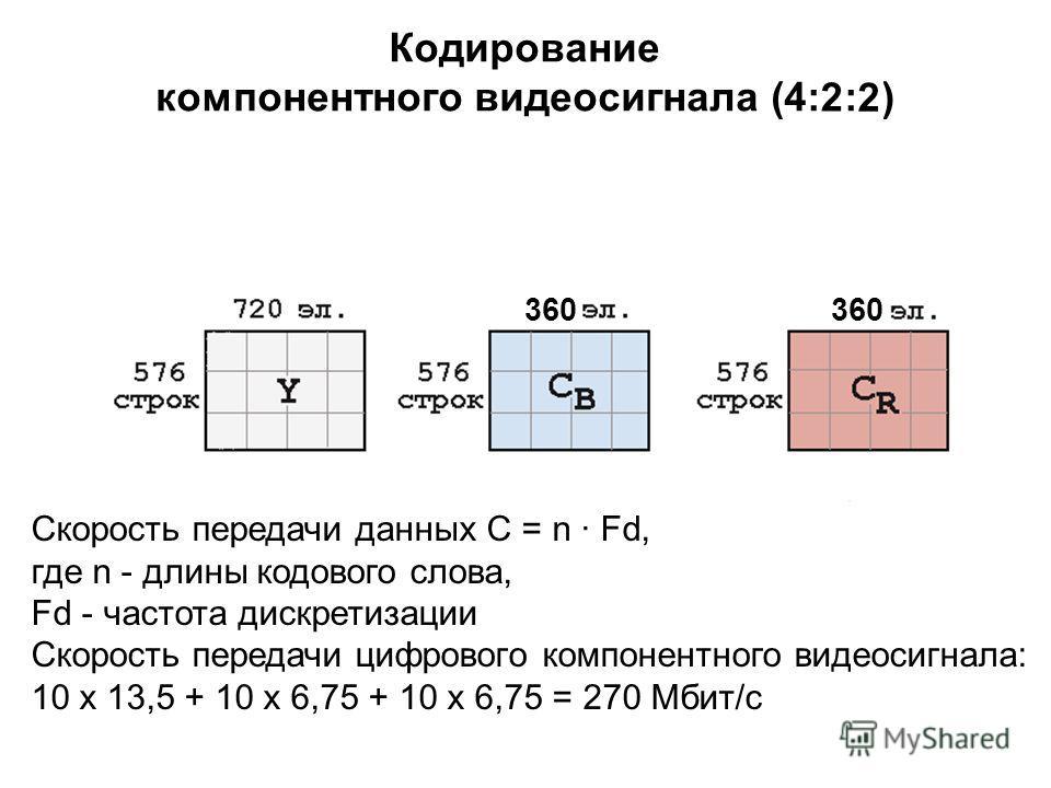 Кодирование компонентного видеосигнала (4:4:4) 2 2 22 360 270 Скорость передачи данных С = n · Fd, где n - длины кодового слова, Fd - частота дискретизации Скорость передачи цифрового компонентного видеосигнала: 10 х 13,5 + 10 х 6,75 + 10 х 6,75 = 27