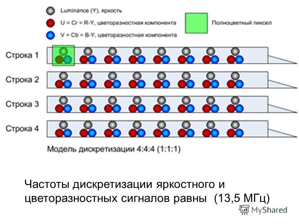 Частоты дискретизации яркостного и цветоразностных сигналов равны (13,5 МГц)