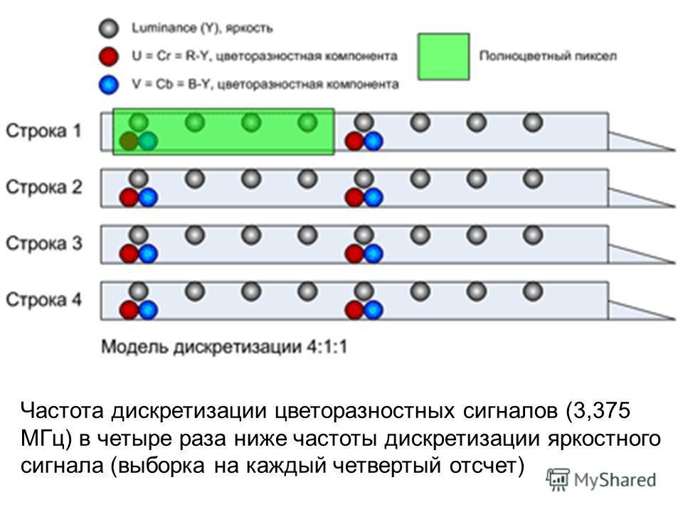 Частота дискретизации цветоразностных сигналов (3,375 МГц) в четыре раза ниже частоты дискретизации яркостного сигнала (выборка на каждый четвертый отсчет)