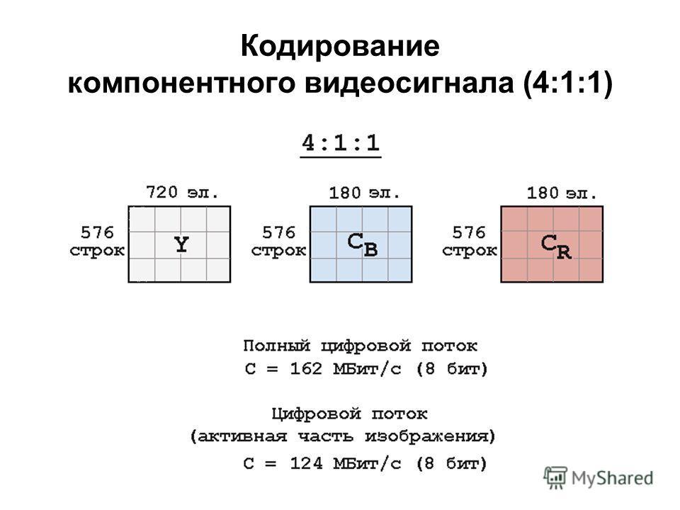 Кодирование компонентного видеосигнала (4:1:1)