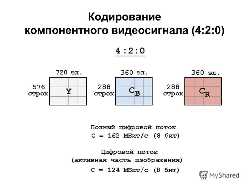 Кодирование компонентного видеосигнала (4:2:0)