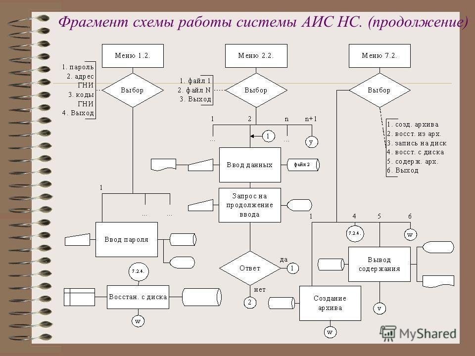 Фрагмент схемы работы системы АИС НС. (продолжение)