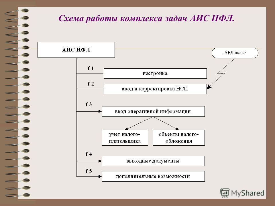 Схема работы комплекса задач АИС НФЛ.