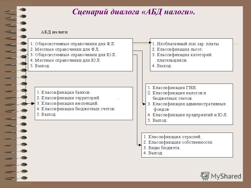 Сценарий диалога «АБД налоги».