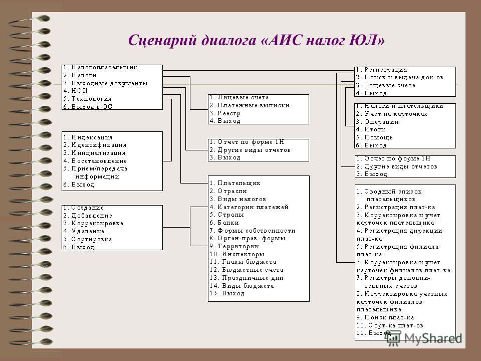 Сценарий диалога «АИС налог ЮЛ»