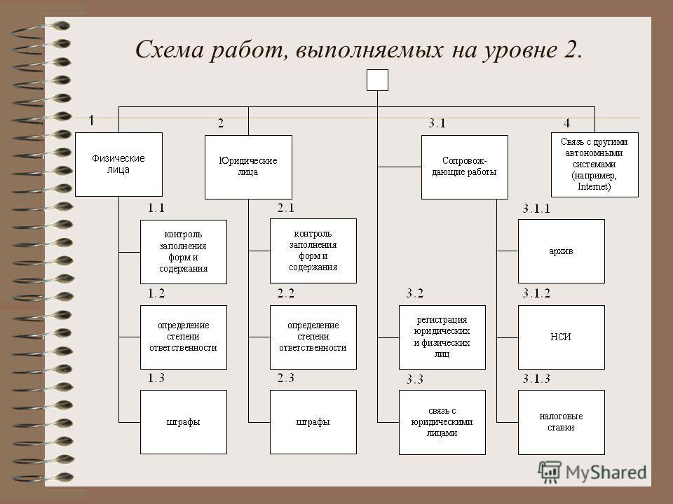 Схема работ, выполняемых на уровне 2.