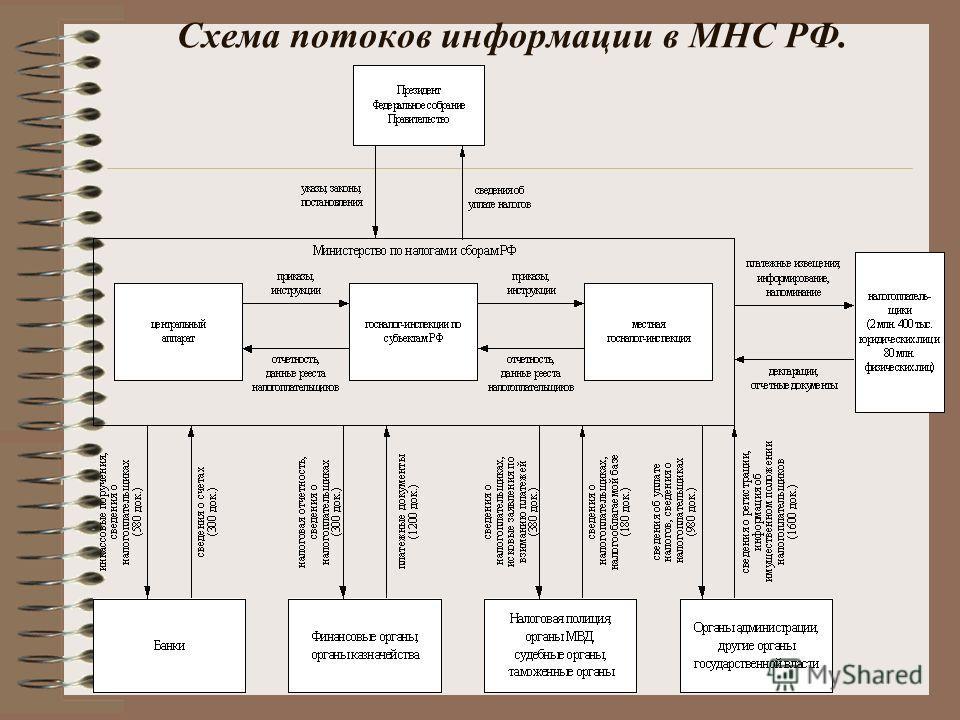 Схема потоков информации в МНС РФ.