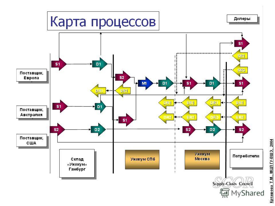Крташова Т.М., МЦЛ ГУ-ВШЭ, 2004