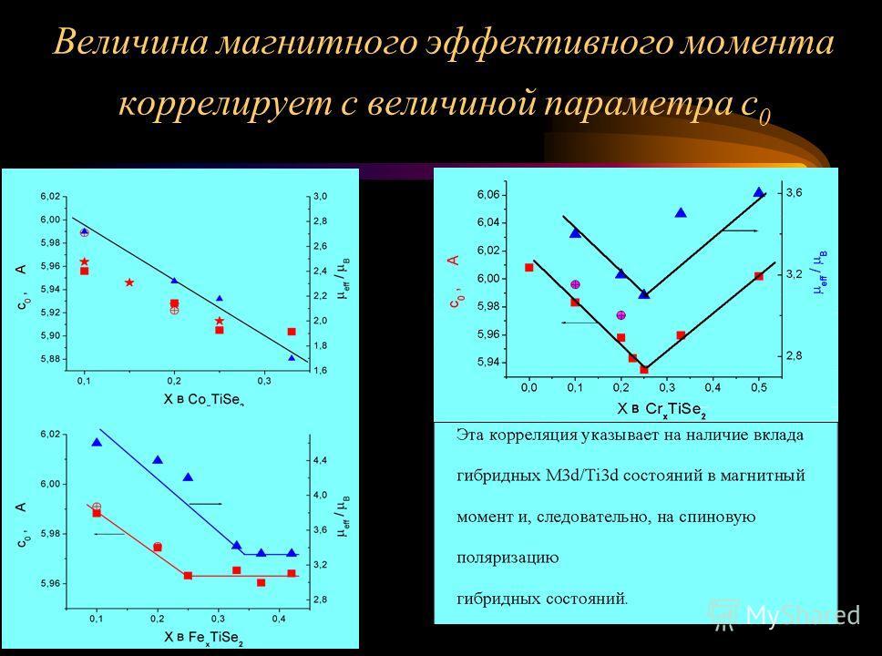 Величина магнитного эффективного момента коррелирует с величиной параметра с 0