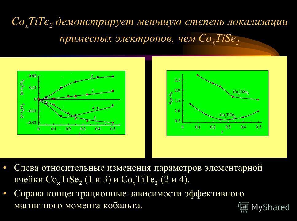 Co x TiTe 2 демонстрирует меньшую степень локализации примесных электронов, чем Co x TiSe 2 Слева относительные изменения параметров элементарной ячейки Co x TiSe 2 (1 и 3) и Co x TiTe 2 (2 и 4). Справа концентрационные зависимости эффективного магни
