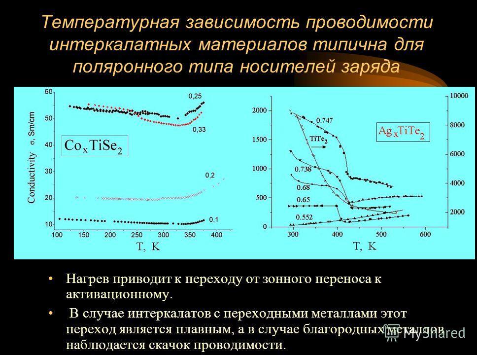 Температурная зависимость проводимости интеркалатных материалов типична для поляронного типа носителей заряда Нагрев приводит к переходу от зонного переноса к активационному. В случае интеркалатов с переходными металлами этот переход является плавным