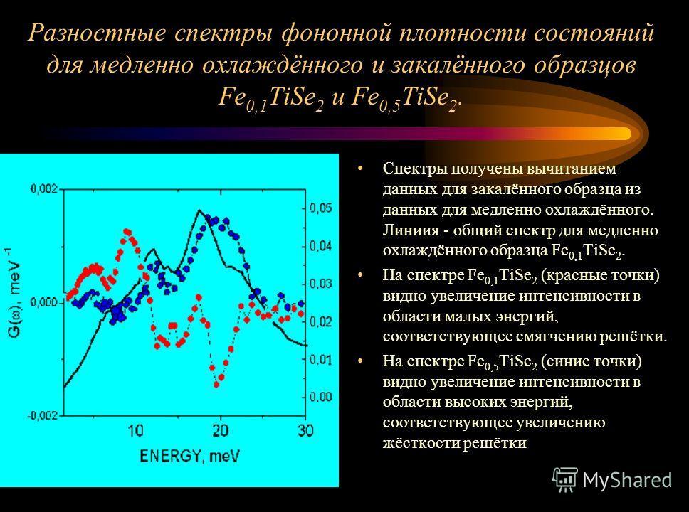 Разностные спектры фононной плотности состояний для медленно охлаждённого и закалённого образцов Fe 0,1 TiSe 2 и Fe 0,5 TiSe 2. Спектры получены вычитанием данных для закалённого образца из данных для медленно охлаждённого. Линиия - общий спектр для