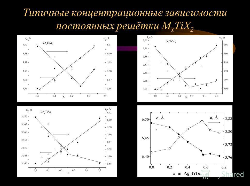 Типичные концентрационные зависимости постоянных решётки M x TiX 2