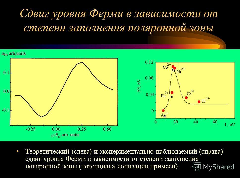 Теоретический (слева) и экспериментально наблюдаемый (справа) сдвиг уровня Ферми в зависимости от степени заполнения поляронной зоны (потенциала ионизации примеси). Сдвиг уровня Ферми в зависимости от степени заполнения поляронной зоны