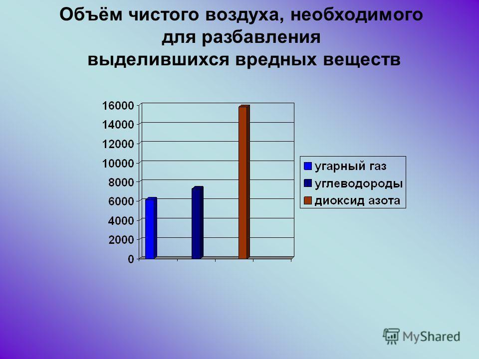 Объём чистого воздуха, необходимого для разбавления выделившихся вредных веществ