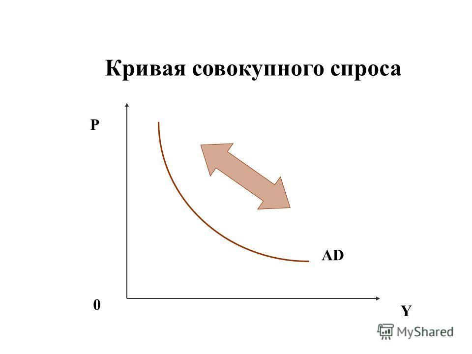 Кривая совокупного спроса P Y 0 AD