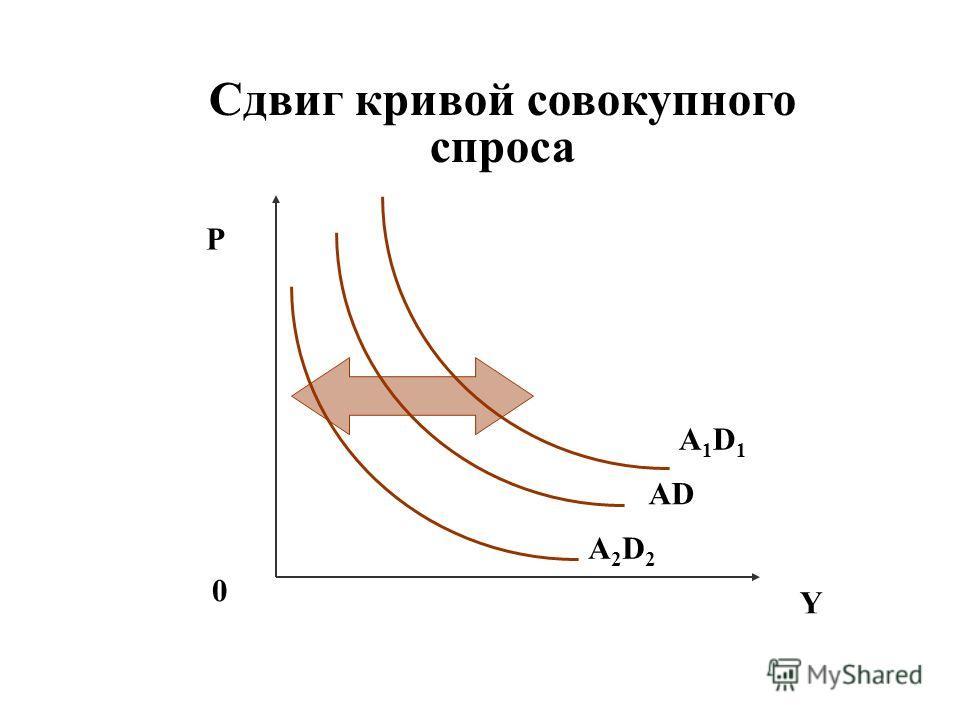 Сдвиг кривой совокупного спроса P Y 0 AD A1D1A1D1 A2D2A2D2