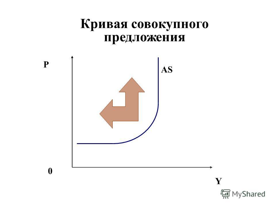 Кривая совокупного предложения P Y 0 AS