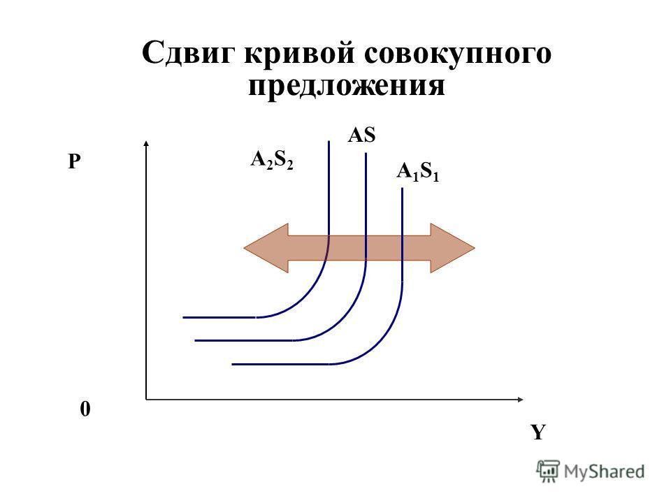 Сдвиг кривой совокупного предложения P Y 0 AS A2S2A2S2 A1S1A1S1