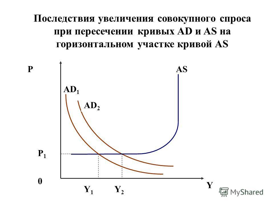 Последствия увеличения совокупного спроса при пересечении кривых AD и AS на горизонтальном участке кривой AS P AD 2 AS 0 Y Y2Y2 P1P1 AD 1 Y1Y1