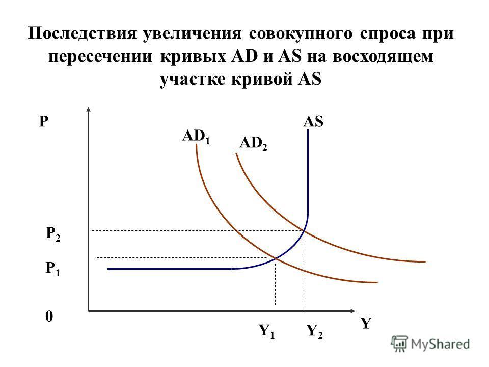 Последствия увеличения совокупного спроса при пересечении кривых AD и AS на восходящем участке кривой AS P AD 2 AS 0 Y Y2Y2 P1P1 AD 1 Y1Y1 P2P2