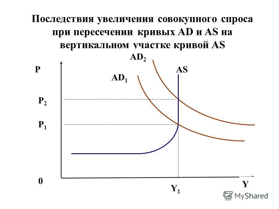 Последствия увеличения совокупного спроса при пересечении кривых AD и AS на вертикальном участке кривой AS P AD 2 AS 0 Y Y1Y1 P1P1 AD 1 P2P2