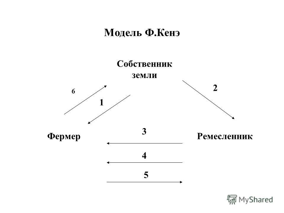 Собственник земли Модель Ф.Кенэ ФермерРемесленник 6 1 2 3 4 5
