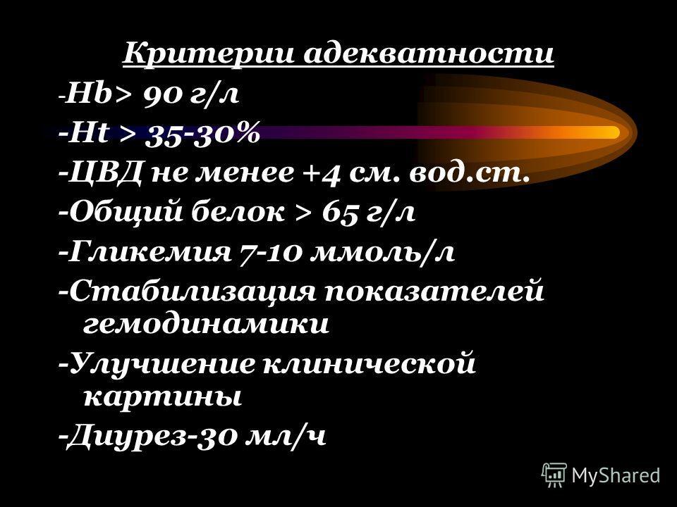 Критерии адекватности - Нb> 90 г/л -Ht > 35-30% -ЦВД не менее +4 см. вод.ст. -Общий белок > 65 г/л -Гликемия 7-10 ммоль/л -Стабилизация показателей гемодинамики -Улучшение клинической картины -Диурез-30 мл/ч
