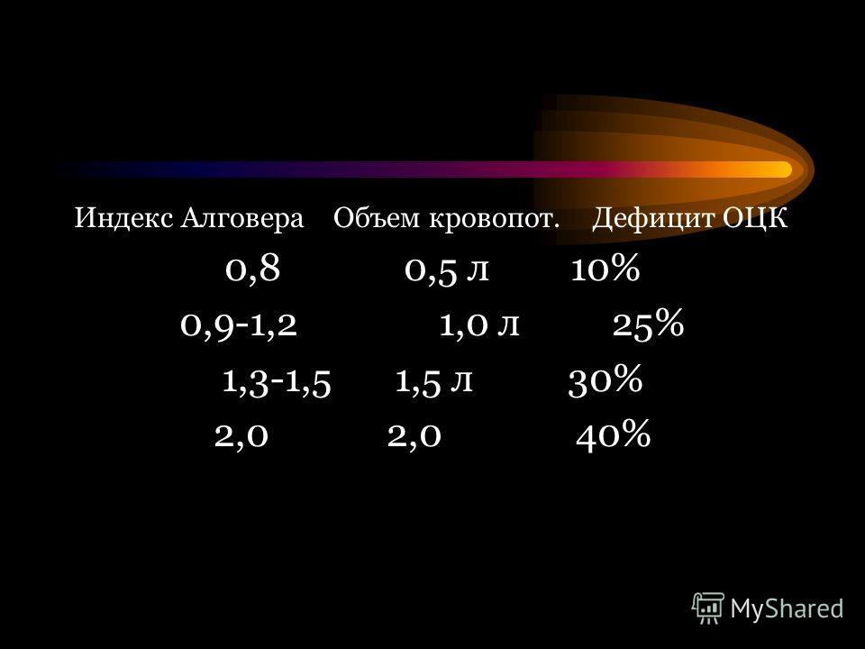 Индекс АлговераОбъем кровопот.Дефицит ОЦК 0,8 0,5 л10% 0,9-1,2 1,0 л 25% 1,3-1,51,5 л 30% 2,0 2,0 40%
