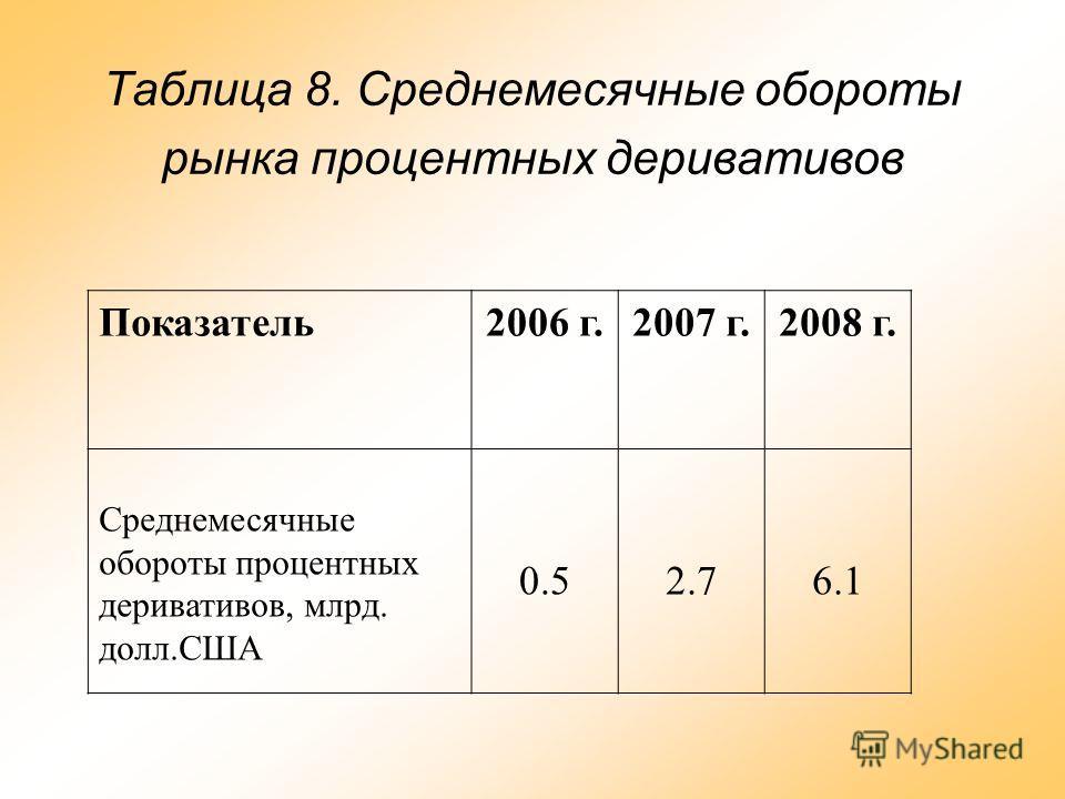 Таблица 8. Среднемесячные обороты рынка процентных деривативов Показатель2006 г.2007 г.2008 г. Среднемесячные обороты процентных деривативов, млрд. долл.США 0.52.76.1