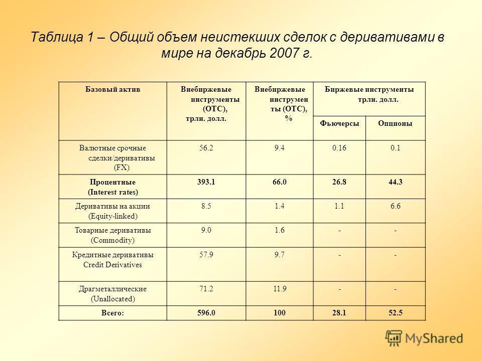 Таблица 1 – Общий объем неистекших сделок с деривативами в мире на декабрь 2007 г. Базовый активВнебиржевые инструменты (OTC), трлн. долл. Внебиржевые инструмен ты (ОТС), % Биржевые инструменты трлн. долл. ФьючерсыОпционы Валютные срочные сделки/дери