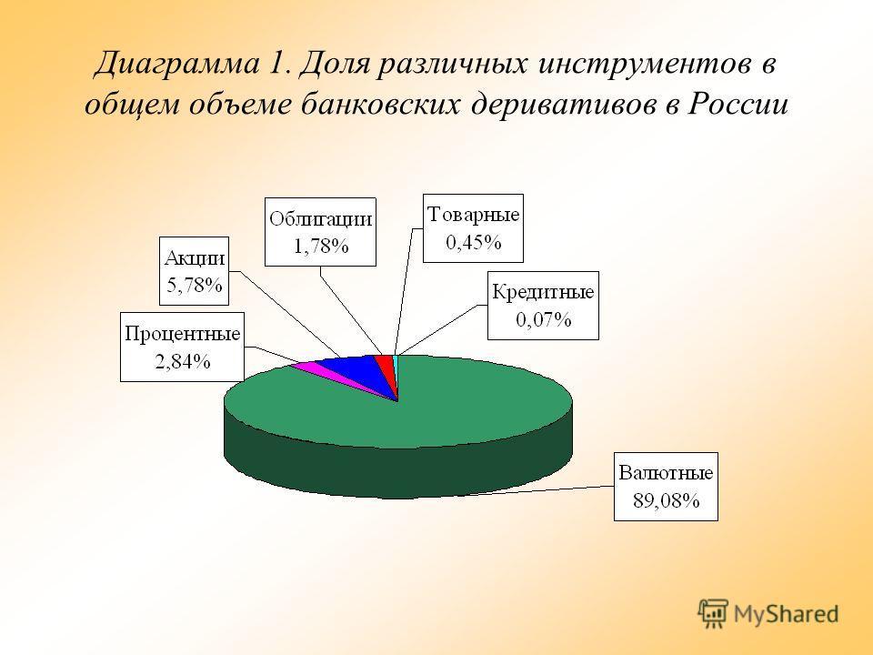 Диаграмма 1. Доля различных инструментов в общем объеме банковских деривативов в России