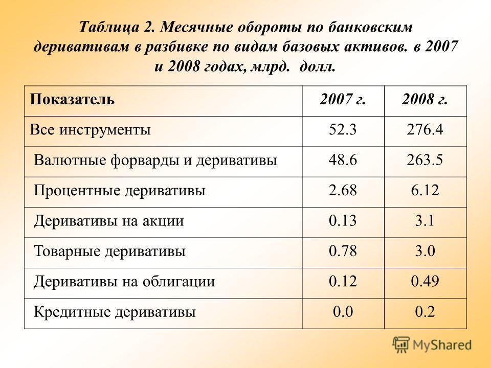 Таблица 2. Месячные обороты по банковским деривативам в разбивке по видам базовых активов. в 2007 и 2008 годах, млрд. долл. Показатель2007 г.2008 г. Все инструменты52.3276.4 Валютные форварды и деривативы48.6263.5 Процентные деривативы2.686.12 Дерива